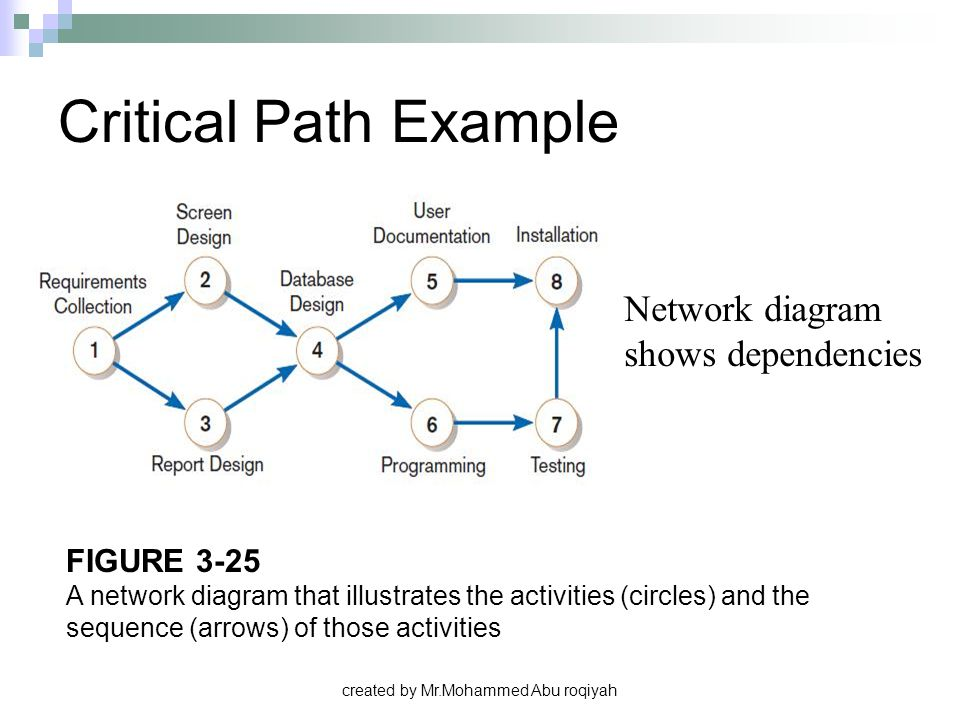 created by Mr.Mohammed Abu roqiyah FIGURE 3-25 A network diagram that illustrates the activities (circles) and the sequence (arrows) of those activiti
