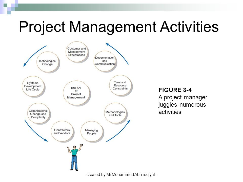 created by Mr.Mohammed Abu roqiyah Project Management Activities FIGURE 3-4 A project manager juggles numerous activities