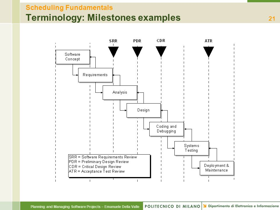 Planning and Managing Software Projects – Emanuele Della Valle Scheduling Fundamentals Terminology: Milestones examples 21