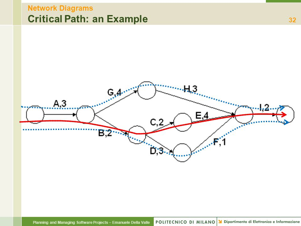 Planning and Managing Software Projects – Emanuele Della Valle Network Diagrams Critical Path: an Example 32