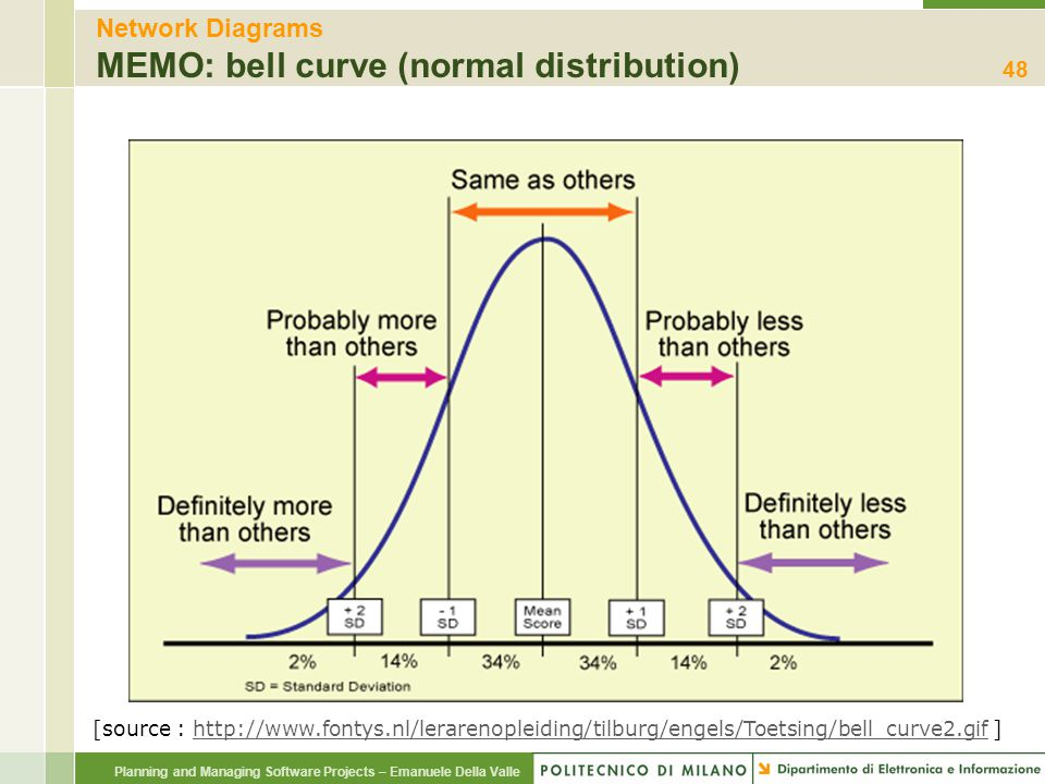 Planning and Managing Software Projects – Emanuele Della Valle Network Diagrams MEMO: bell curve (normal distribution) 48 [source : http://www.fontys.