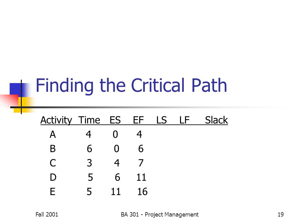Fall 2001BA 301 - Project Management19 Finding the Critical Path Activity Time ES EF LS LF Slack A 4 0 4 B 6 0 6 C 3 4 7 D 5 6 11 E 5 11 16