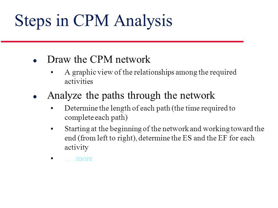 CPM Network Conventions 11 ab I 11 abc II 11 a b c III ca 11 db IV c d a b 33 22 11 V 22ac11 bd VI