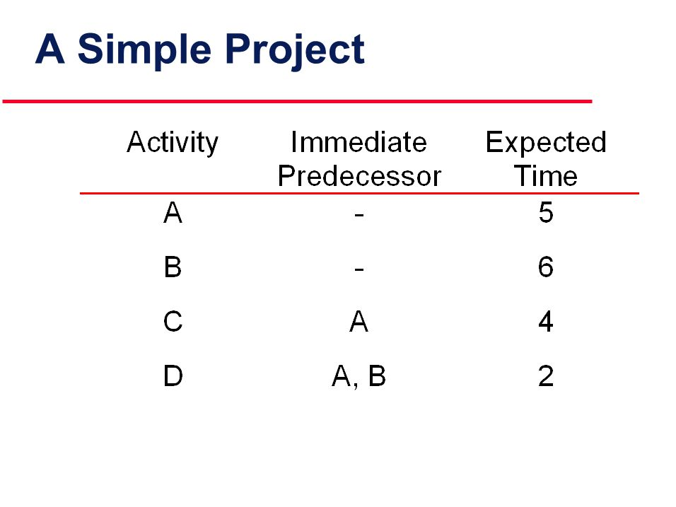 Steps in CPM Analysis l Determine the slack for each activity Working from the end of the project network (from right to left), find the LF and the LS for each activity Compute the activity's slack slack = LS - ES = LF - EF Slack is the maximum amount of time that this activity can be delay in its completion before it becomes a critical activity, i.e., delays completion of the project