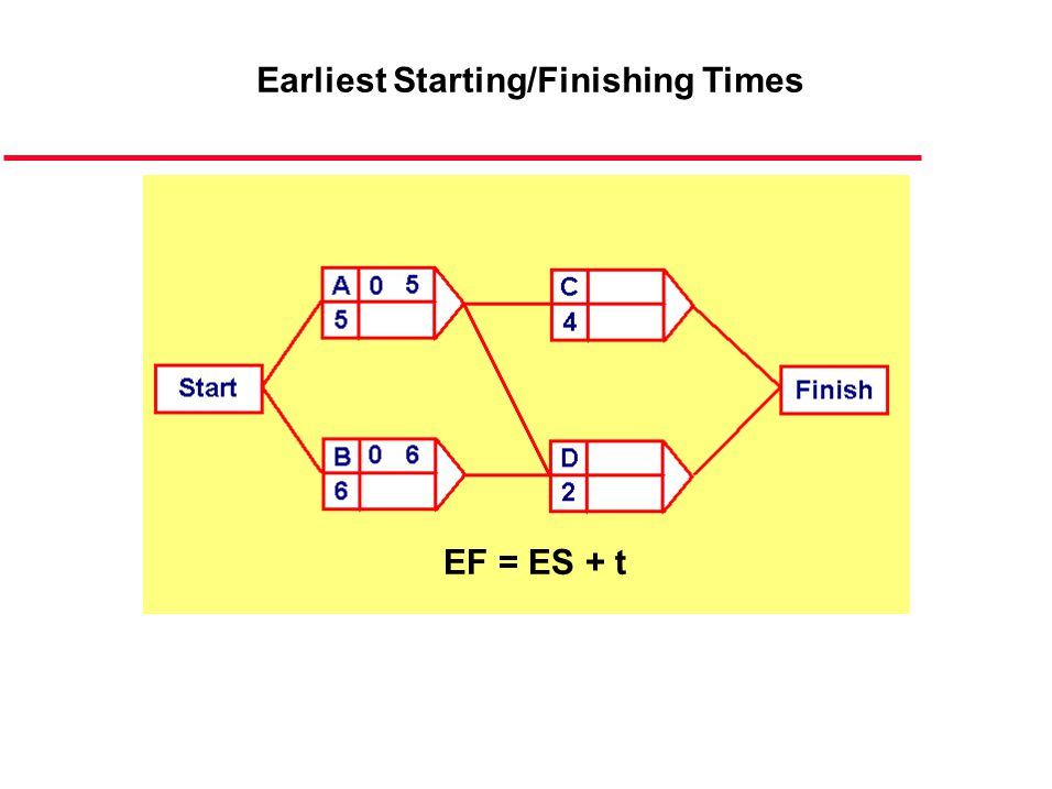 ESEarliest Starting (time) EFEarliest Finishing LSLatest Starting LFLatest Finishing SlackExtra Time