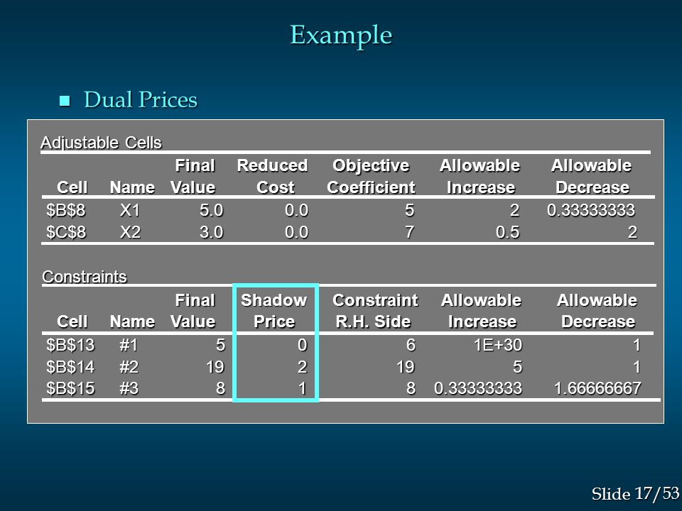 17/53 Slide Example n Dual Prices Adjustable Cells FinalReducedObjectiveAllowableAllowable CellNameValueCostCoefficientIncreaseDecrease $B$8 X1 X15.00.0520.33333333 $C$8 X2 X23.00.070.52 Constraints FinalShadowConstraintAllowableAllowable CellNameValuePrice R.H.