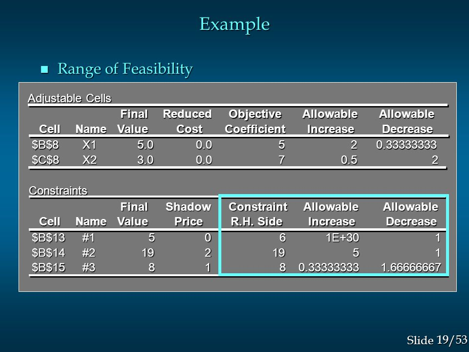 19/53 Slide Example n Range of Feasibility Adjustable Cells FinalReducedObjectiveAllowableAllowable CellNameValueCostCoefficientIncreaseDecrease $B$8 X1 X15.00.0520.33333333 $C$8 X2 X23.00.070.52 Constraints FinalShadowConstraintAllowableAllowable CellNameValuePrice R.H.