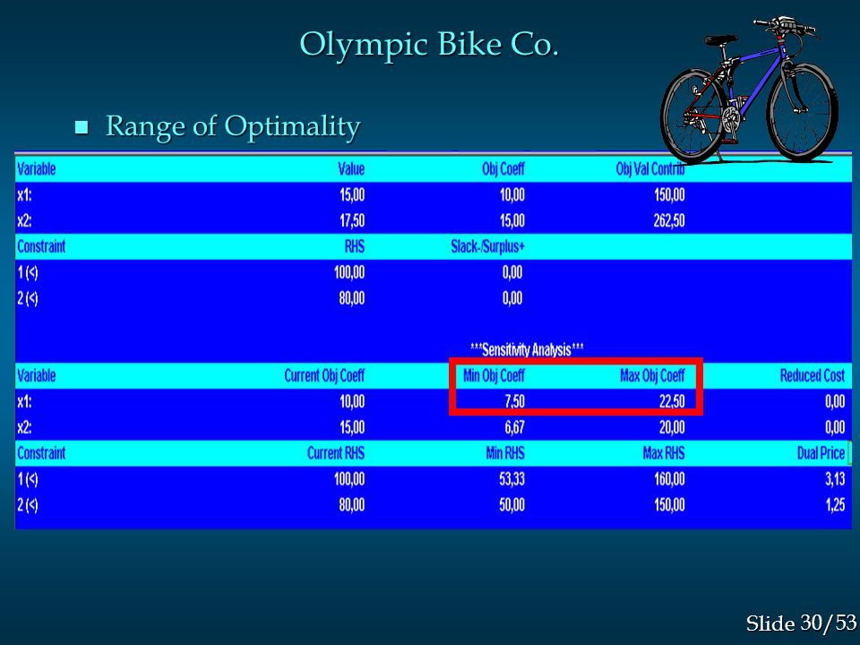 30/53 Slide Olympic Bike Co. n Range of Optimality