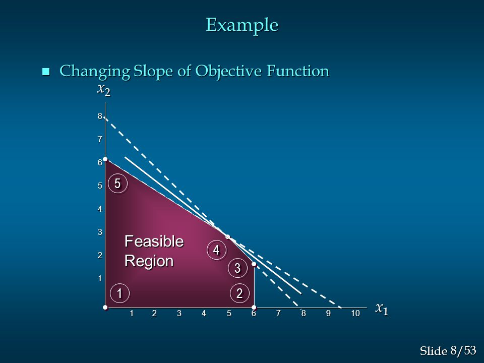 8/53 Slide Example n Changing Slope of Objective Function 87654321 1 2 3 4 5 6 7 8 9 10 1 2 3 4 5 6 7 8 9 10 x1x1x1x1 FeasibleRegion 1122 33 44 55 x 2 x 2