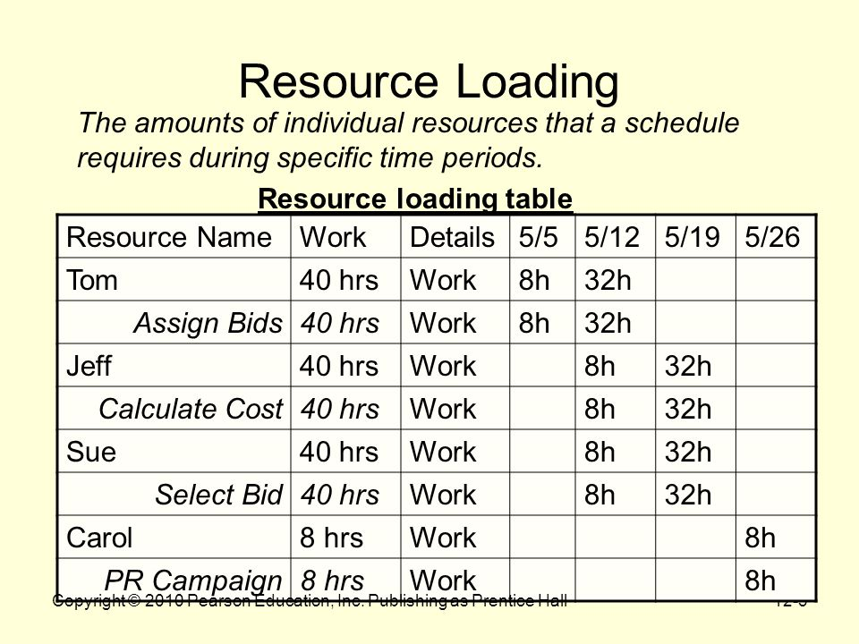 12-3 Resource Loading The amounts of individual resources that a schedule requires during specific time periods.