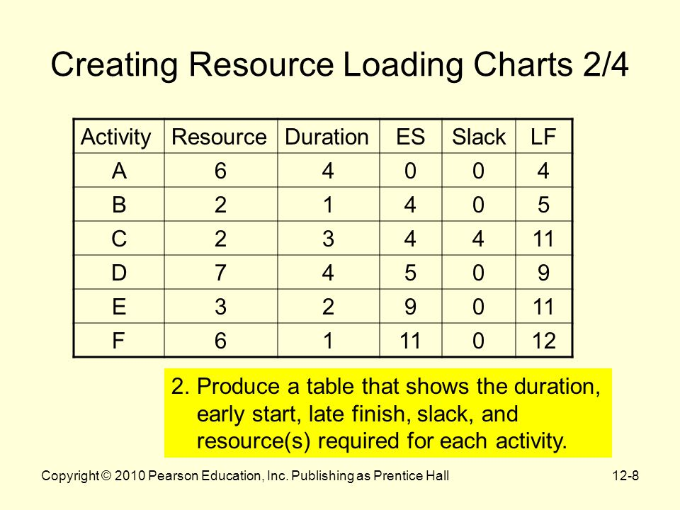 12-8 Creating Resource Loading Charts 2/4 ActivityResourceDurationESSlackLF A64004 B21405 C234411 D74509 E3290 F61 012 2.Produce a table that shows th