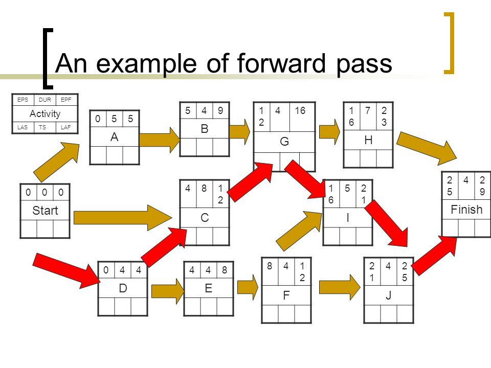 An example of forward pass 000 Start 841212 F 044 D 481212 C 2525 42929 Finish 055 A 1616 52121 I 2121 42525 J 448 E 1616 72323 H 1212 416 G 549 B EPSDUREPF Activity LASTSLAF