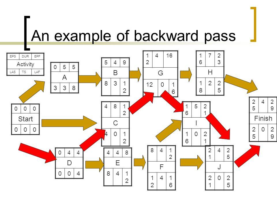 An example of backward pass 000 Start 000 841212 F 1212 41616 044 D 004 481212 C 401212 2525 42929 Finish 2525 02929 055 A 338 1616 52121 I 1616 02121 2121 42525 J 2121 02525 448 E 841212 1616 72323 H 1818 22525 1212 416 G 1201616 549 B 831212 EPSDUREPF Activity LASTSLAF