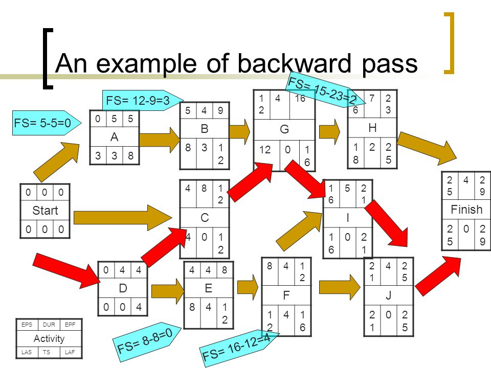 An example of backward pass 000 Start 000 841212 F 1212 41616 044 D 004 481212 C 401212 2525 42929 Finish 2525 02929 055 A 338 1616 52121 I 1616 02121 2121 42525 J 2121 02525 448 E 841212 1616 72323 H 1818 22525 1212 416 G 1201616 549 B 831212 FS= 5-5=0 FS= 12-9=3 FS= 16-12=4 FS= 8-8=0 FS= 15-23=2 EPSDUREPF Activity LASTSLAF