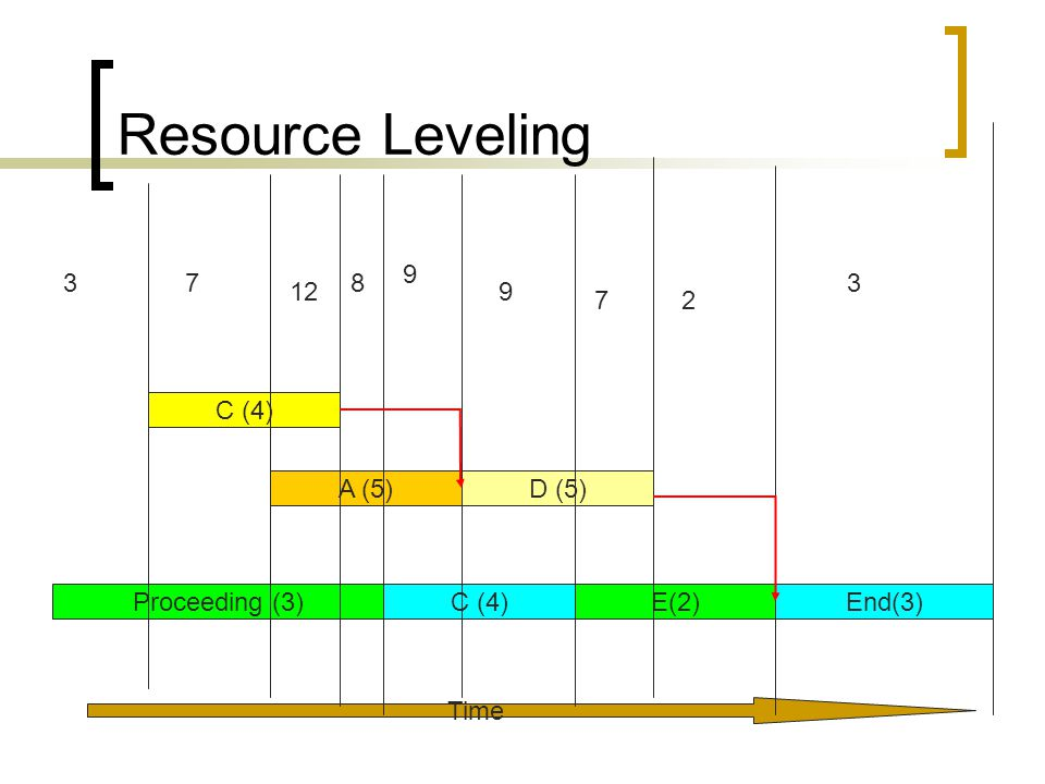 Resource Leveling Time Proceeding (3)C (4)E(2)End(3) C (4) A (5)D (5) 37 9 9 8 7 12 2 3