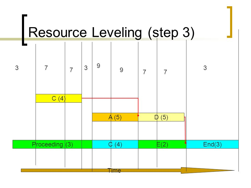 Resource Leveling (step 3) Time Proceeding (3)C (4)E(2)End(3) C (4) A (5)D (5) 37 9 9 3 7 7 7 3
