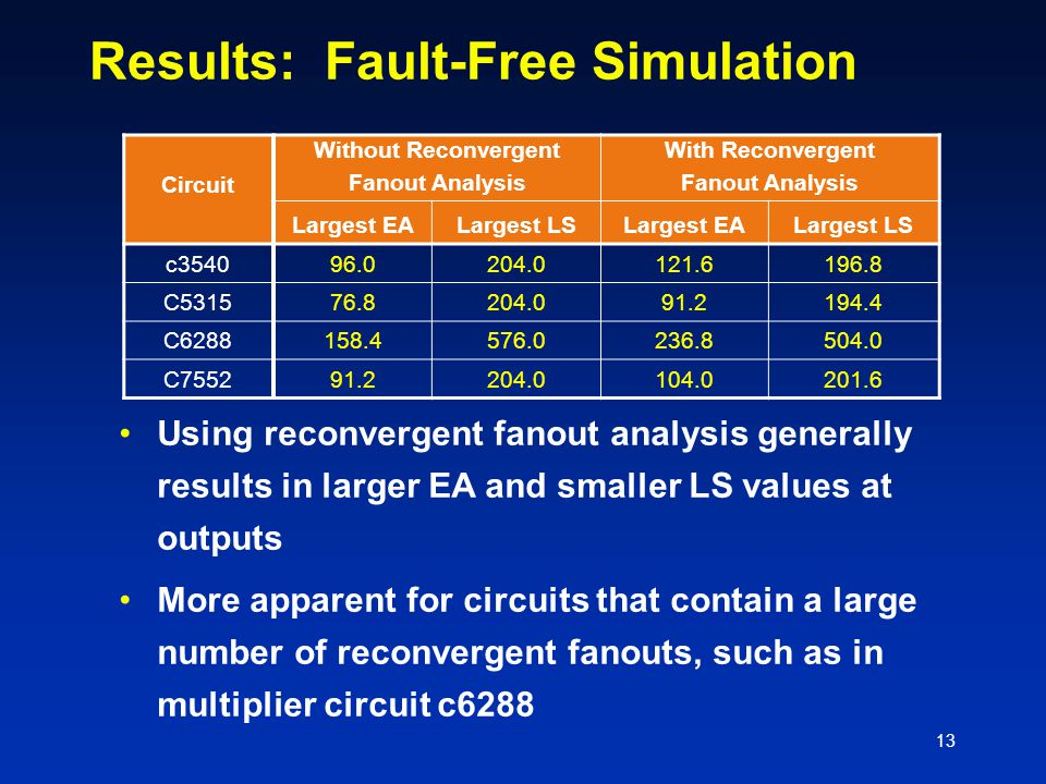13 Results: Fault-Free Simulation Circuit Without Reconvergent Fanout Analysis With Reconvergent Fanout Analysis Largest EALargest LSLargest EALargest LS c354096.0204.0121.6196.8 C531576.8204.091.2194.4 C6288158.4576.0236.8504.0 C755291.2204.0104.0201.6 Using reconvergent fanout analysis generally results in larger EA and smaller LS values at outputs More apparent for circuits that contain a large number of reconvergent fanouts, such as in multiplier circuit c6288