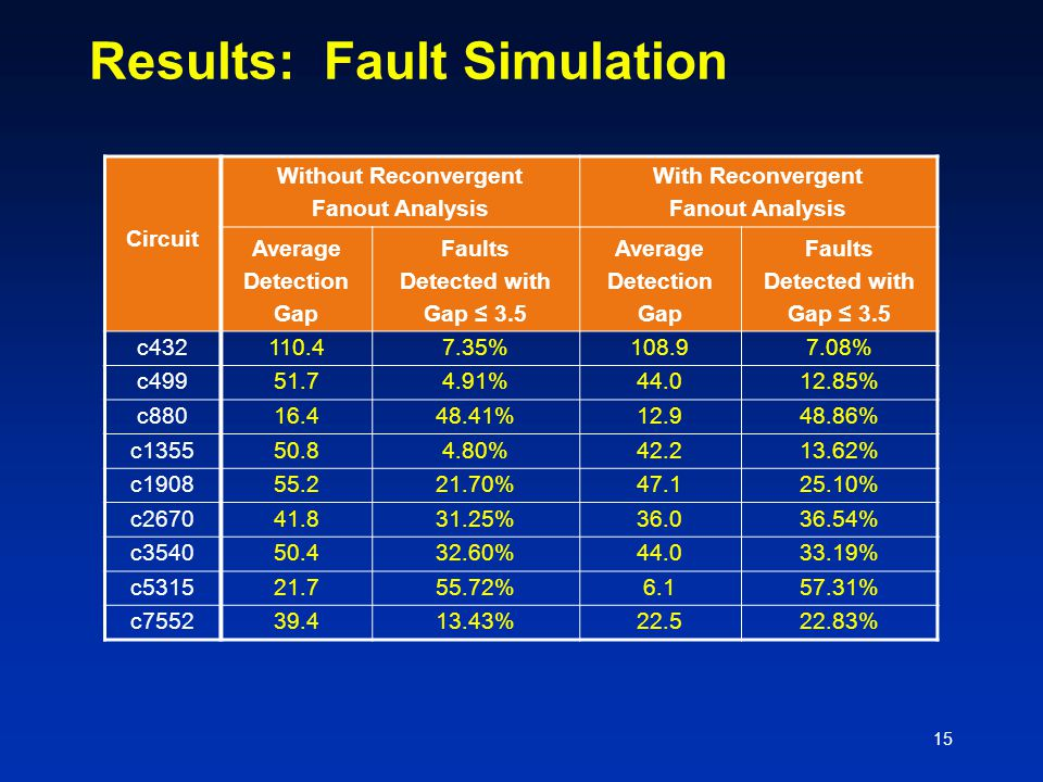 15 Results: Fault Simulation Circuit Without Reconvergent Fanout Analysis With Reconvergent Fanout Analysis Average Detection Gap Faults Detected with Gap ≤ 3.5 Average Detection Gap Faults Detected with Gap ≤ 3.5 c432110.47.35%108.97.08% c49951.74.91%44.012.85% c88016.448.41%12.948.86% c135550.84.80%42.213.62% c190855.221.70%47.125.10% c267041.831.25%36.036.54% c354050.432.60%44.033.19% c531521.755.72%6.157.31% c755239.413.43%22.522.83%
