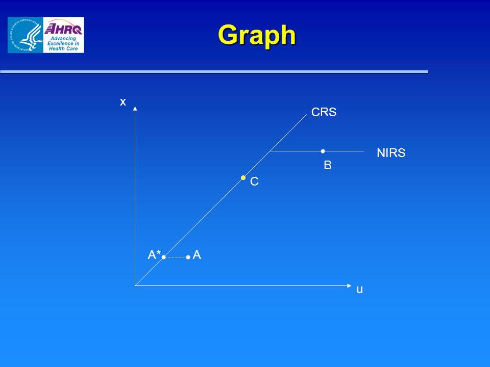 Graph x u A C B NIRS A*