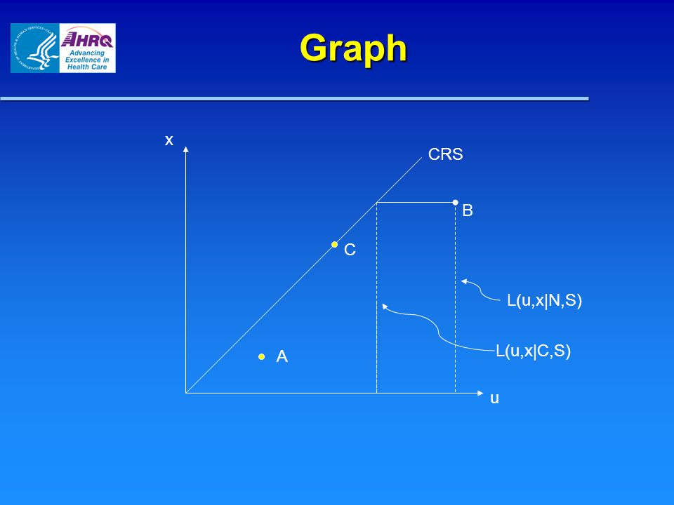 Graph x u CRS A C B L(u,x|N,S) L(u,x|C,S)