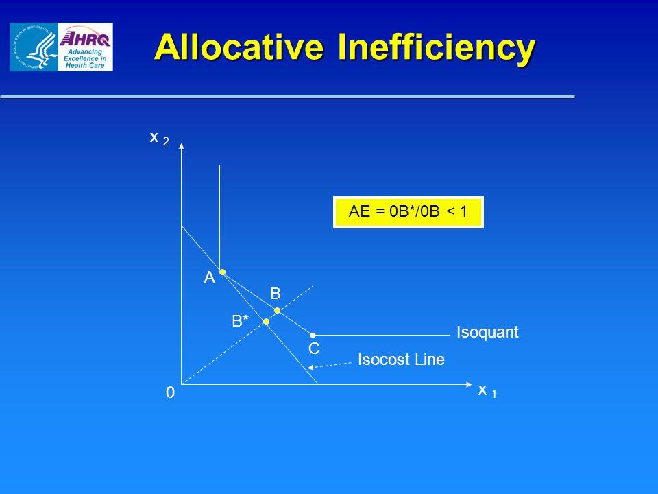 Allocative Inefficiency x 2 x 1 C A B B* 0 AE = 0B*/0B < 1 Isocost Line Isoquant
