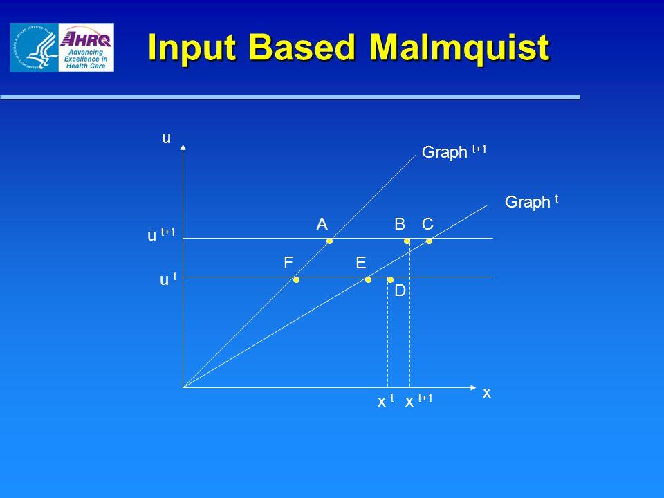 Input Based Malmquist u x Graph t+1 CA F Graph t B E D x t+1 x t u t+1 u t