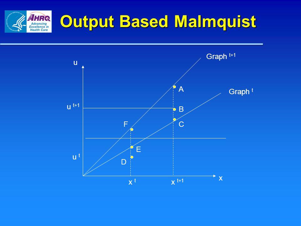 Output Based Malmquist u x Graph t+1 C A F Graph t B E D x t+1 x t u t+1 u t