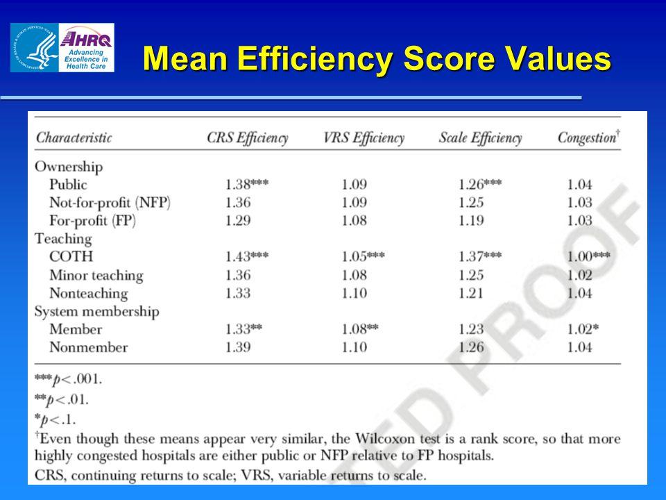 Mean Efficiency Score Values
