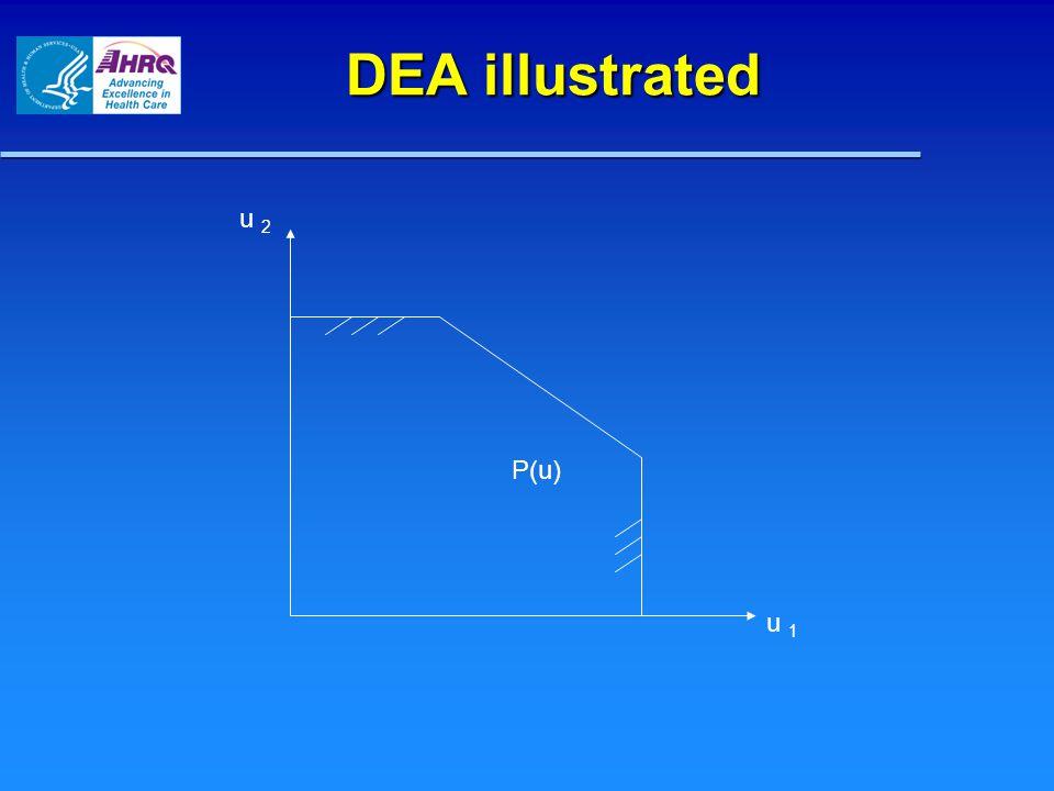 x 2 x 1 u j DEA illustrated