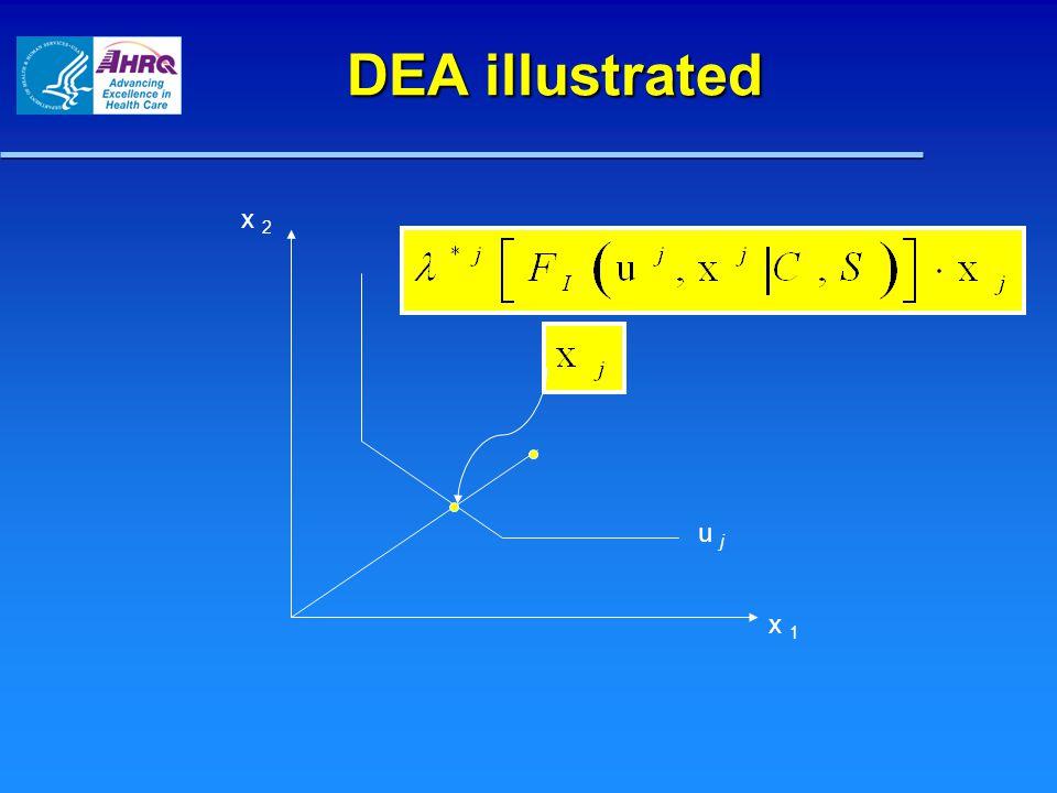 Graph x u CRS A C B