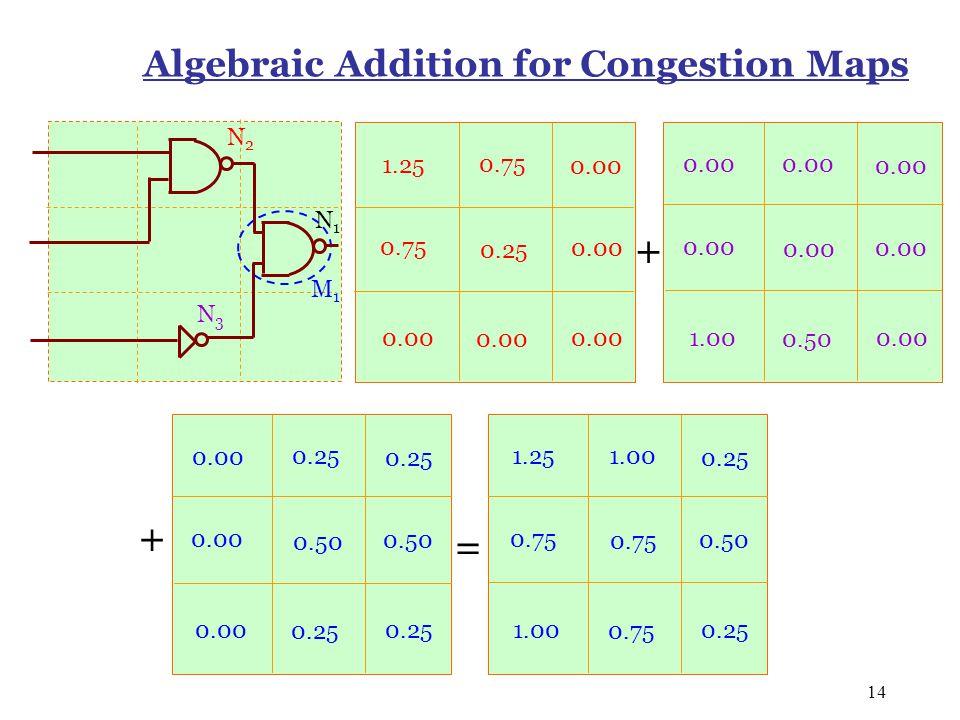 14 Algebraic Addition for Congestion Maps N2N2 N3N3 N1N1 M1M1 1.25 0.75 0.00 0.75 0.25 0.00 0.50 1.00 0.00 0.25 0.50 0.25 0.00 0.50 1.25 1.00 0.25 0.5