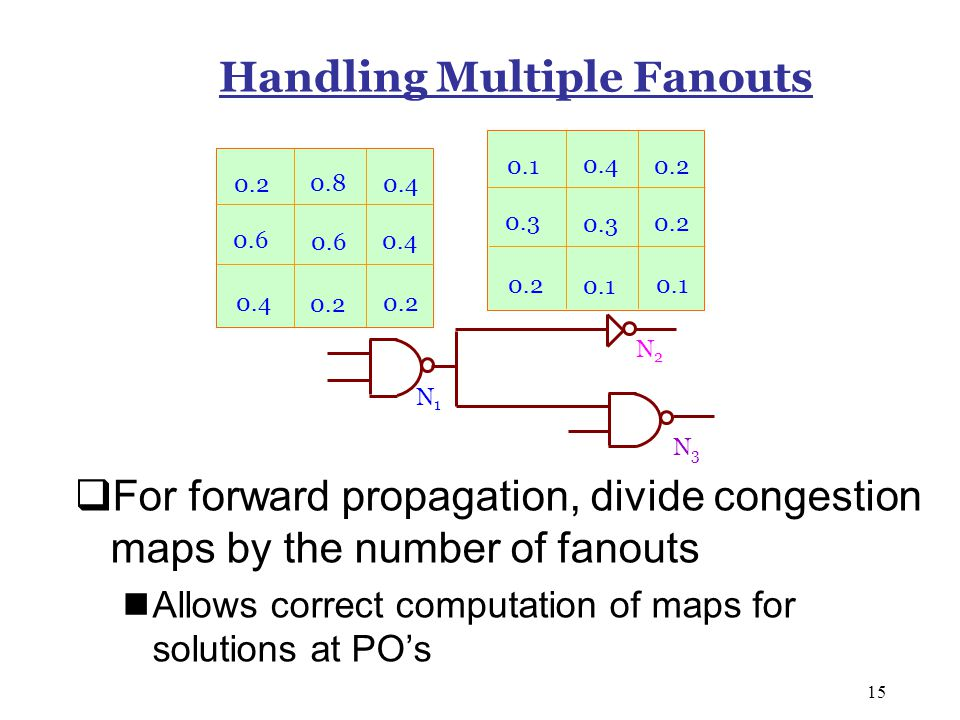 15 Handling Multiple Fanouts  For forward propagation, divide congestion maps by the number of fanouts Allows correct computation of maps for solutions at PO's N1N1 N2N2 N3N3 0.2 0.8 0.4 0.2 0.4 0.6 0.1 0.4 0.2 0.1 0.2 0.3