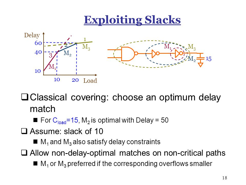 18 Exploiting Slacks  Classical covering: choose an optimum delay match For C load =15, M 2 is optimal with Delay = 50  Assume: slack of 10 M 1 and M 3 also satisfy delay constraints  Allow non-delay-optimal matches on non-critical paths M 1 or M 3 preferred if the corresponding overflows smaller Load Delay 10 20 M1M1 M2M2 M3M3 10 3 2 1 M1M1 M2M2 M3M3 15 40 60