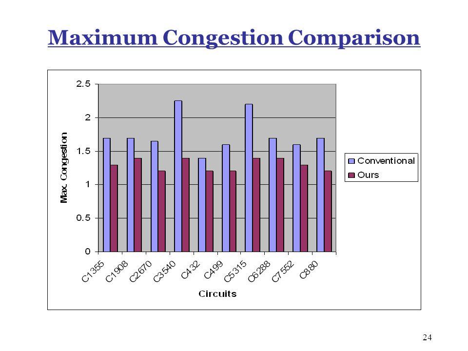24 Maximum Congestion Comparison