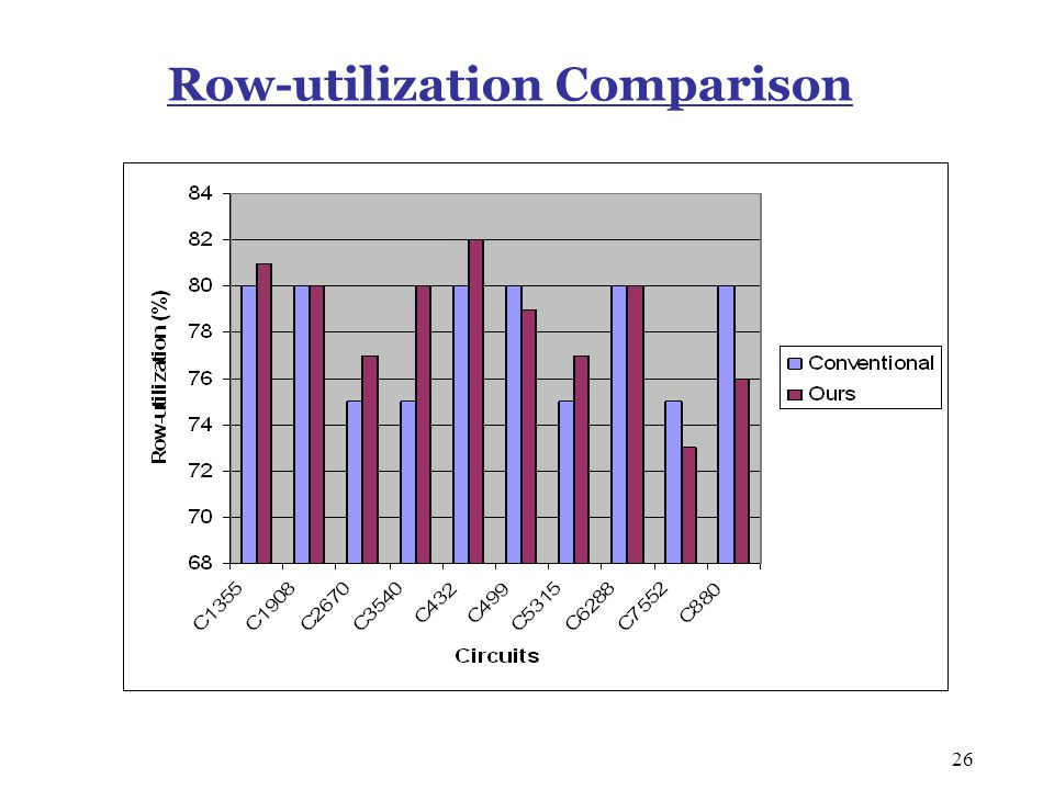 26 Row-utilization Comparison