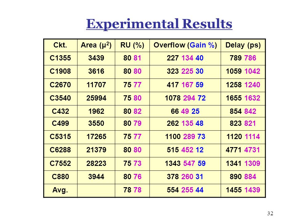 32 Experimental Results Ckt.Area (μ 2 )RU (%)Overflow (Gain %)Delay (ps) C1355343980 81227 134 40789 786 C1908361680 323 225 301059 1042 C26701170775 77417 167 591258 1240 C35402599475 801078 294 721655 1632 C432196280 8266 49 25854 842 C499355080 79262 135 48823 821 C53151726575 771100 289 731120 1114 C62882137980 515 452 124771 4731 C75522822375 731343 547 591341 1309 C880394480 76378 260 31890 884 Avg.78 554 255 441455 1439