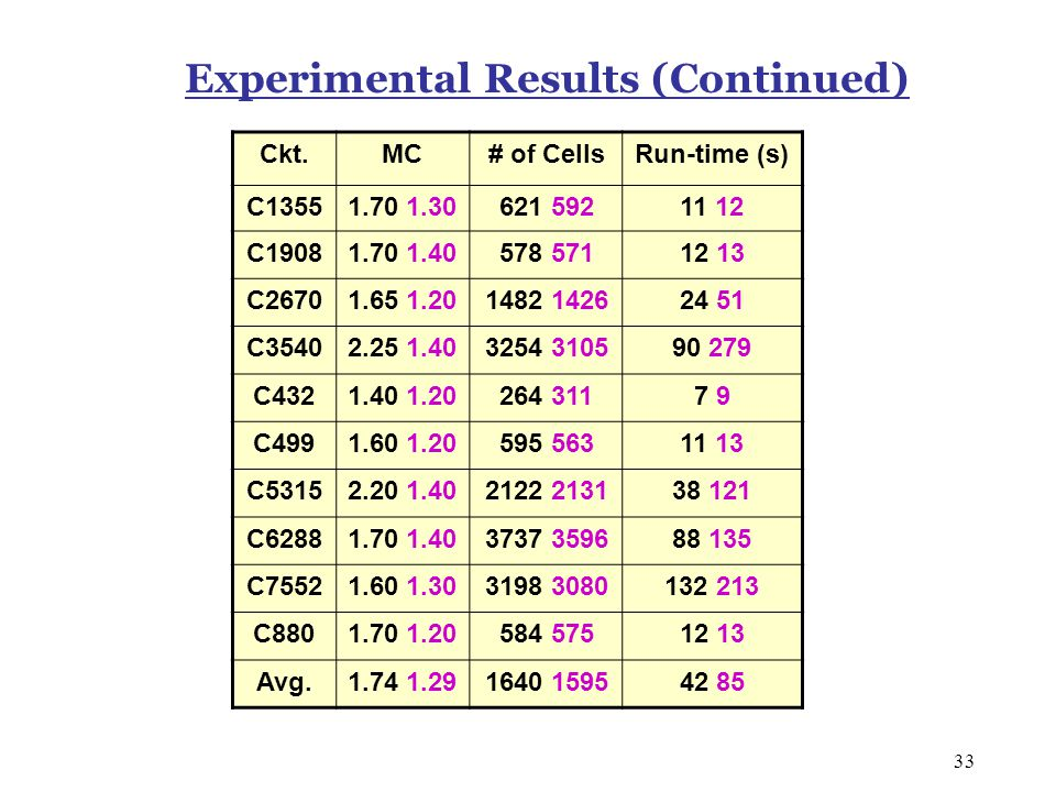 33 Experimental Results (Continued) Ckt.MC# of CellsRun-time (s) C13551.70 1.30621 59211 12 C19081.70 1.40578 57112 13 C26701.65 1.201482 142624 51 C3