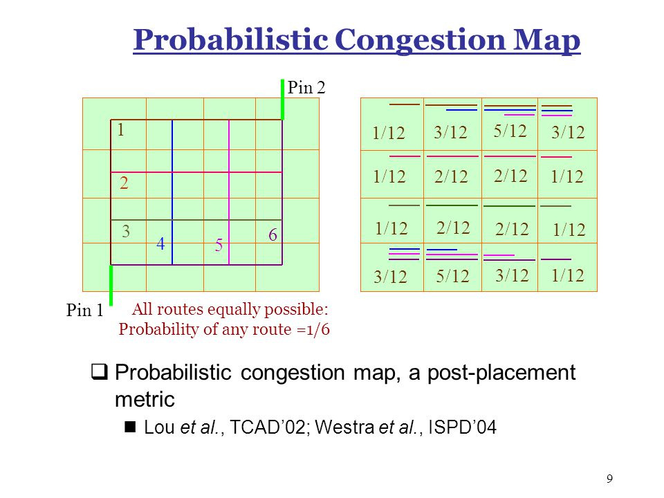 9 Probabilistic Congestion Map  Probabilistic congestion map, a post-placement metric Lou et al., TCAD'02; Westra et al., ISPD'04 Pin 2 Pin 1 1 2 3 4 5 6 All routes equally possible: Probability of any route =1/6 1/12 3/12 5/12 3/12 1/12 2/12 1/12 2/12 1/12 3/12 5/12 3/12 1/12