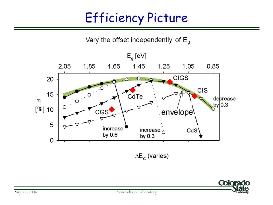 Efficiency Picture May 27, 2004 Photovoltaics Laboratory Vary the offset independently of E g