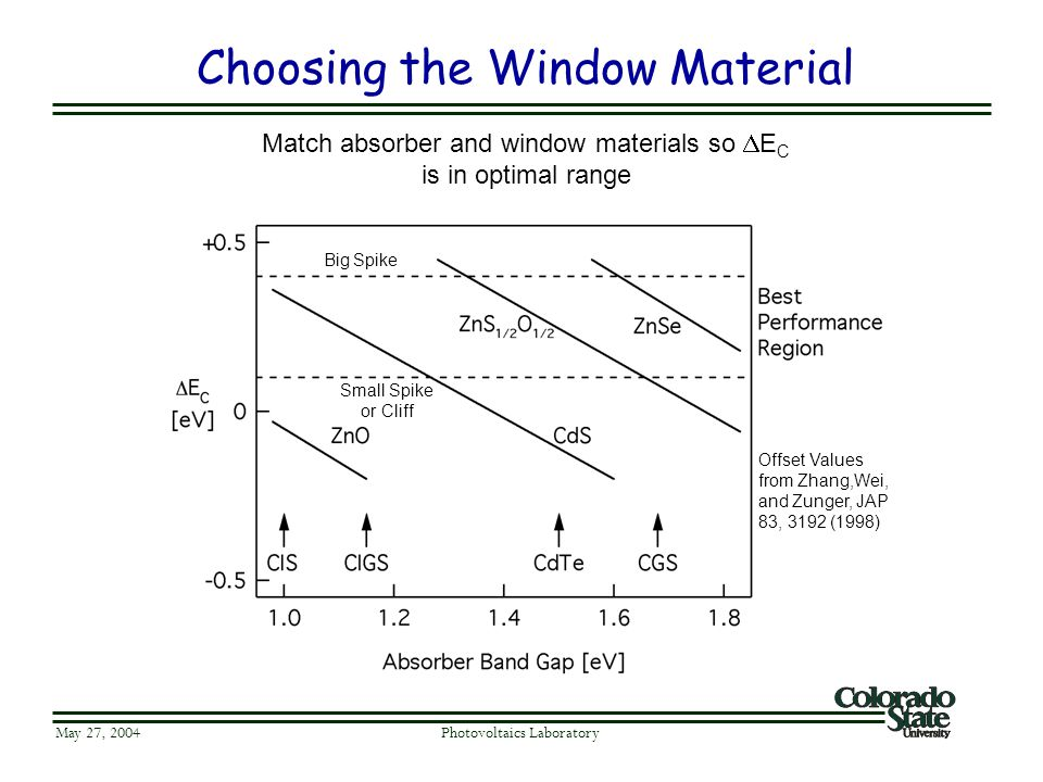 Choosing the Window Material May 27, 2004 Photovoltaics Laboratory Big Spike Small Spike or Cliff Offset Values from Zhang,Wei, and Zunger, JAP 83, 31