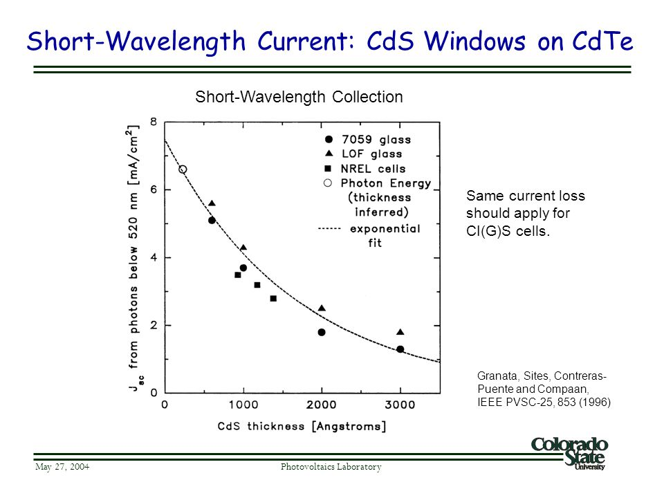 Short-Wavelength Current: CdS Windows on CdTe May 27, 2004 Photovoltaics Laboratory Granata, Sites, Contreras- Puente and Compaan, IEEE PVSC-25, 853 (