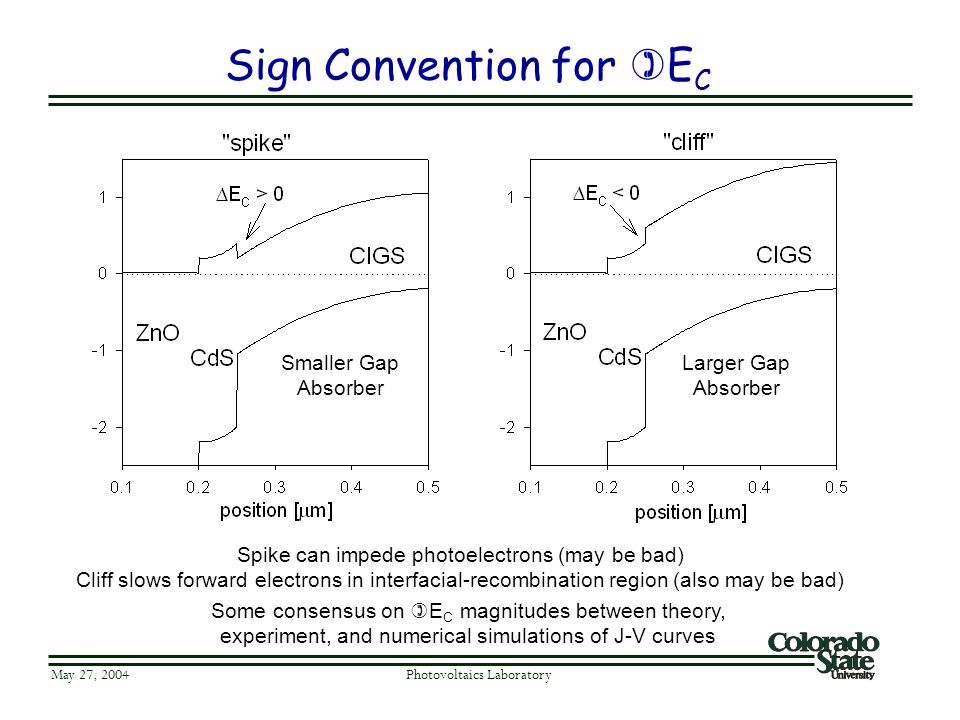 Sign Convention for  E C May 27, 2004 Photovoltaics Laboratory Smaller Gap Absorber Larger Gap Absorber Some consensus on  E C magnitudes between th