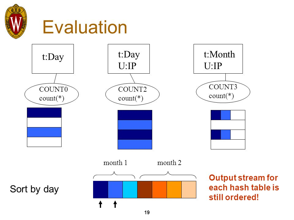19 Evaluation t:Day U:IP t:Month U:IP Sort by day month 1month 2 Output stream for each hash table is still ordered.