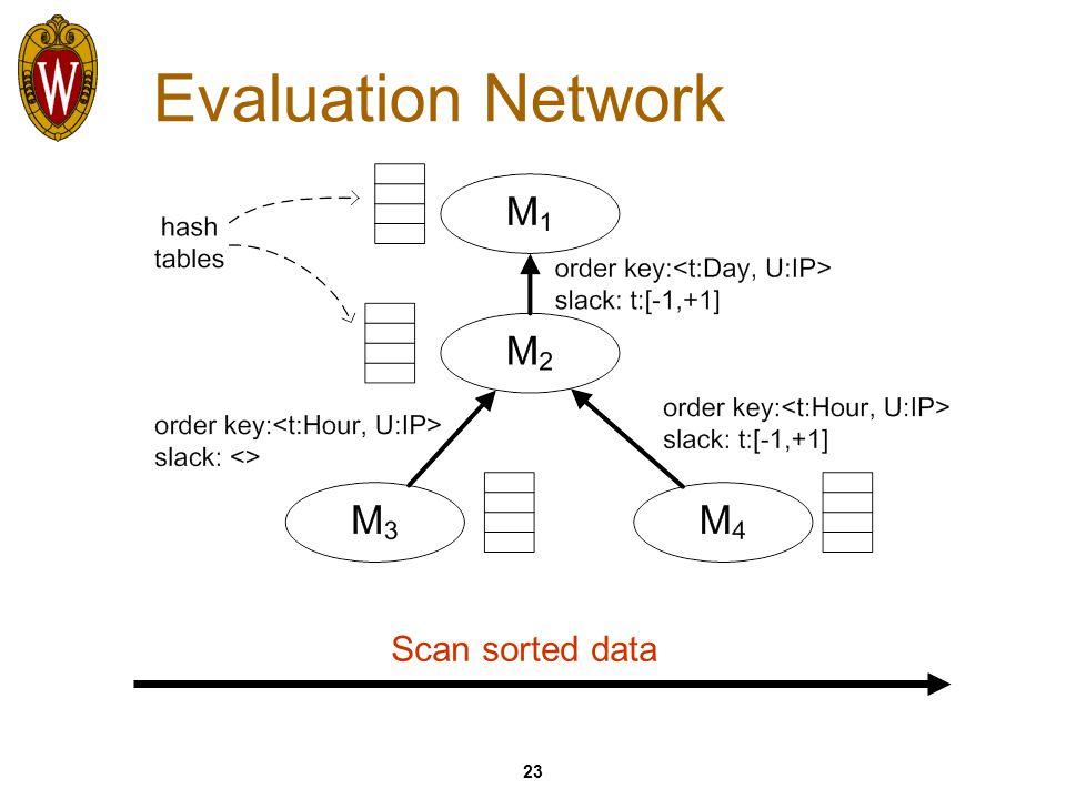 23 Evaluation Network Scan sorted data