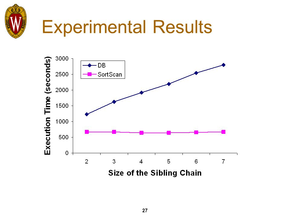 27 Experimental Results