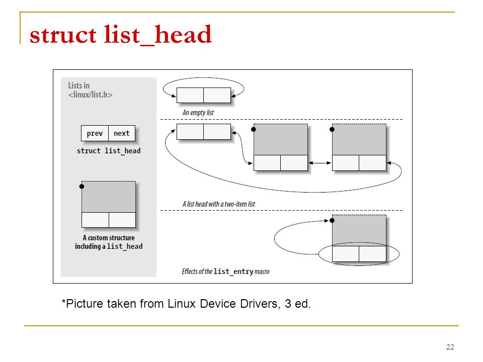 struct list_head 22 *Picture taken from Linux Device Drivers, 3 ed.