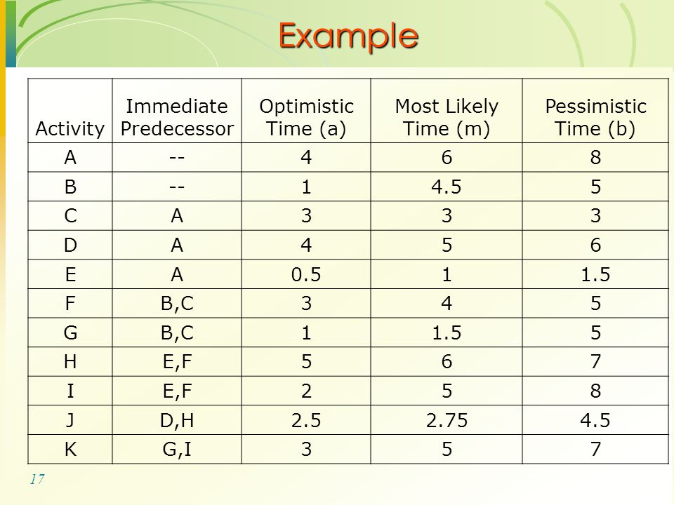 17 Activity Immediate Predecessor Optimistic Time (a) Most Likely Time (m) Pessimistic Time (b) A--468 B 14.55 CA333 DA456 EA0.511.5 FB,C345 G 11.55 H