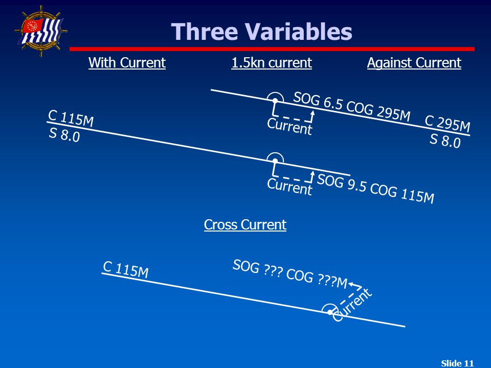 Slide 11 Three Variables With CurrentAgainst Current C 115M Current C 295M Current Cross Current Current C 115M S 8.0 SOG 9.5 COG 115M SOG 6.5 COG 295M 1.5kn current SOG .