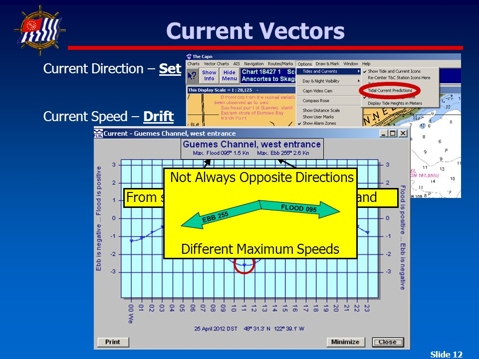 Slide 12 Current Vectors Current Direction – Set Current Speed – Drift From sea toward landAway from landSlack water Not Always Opposite Directions Different Maximum Speeds FLOOD 095 EBB 255