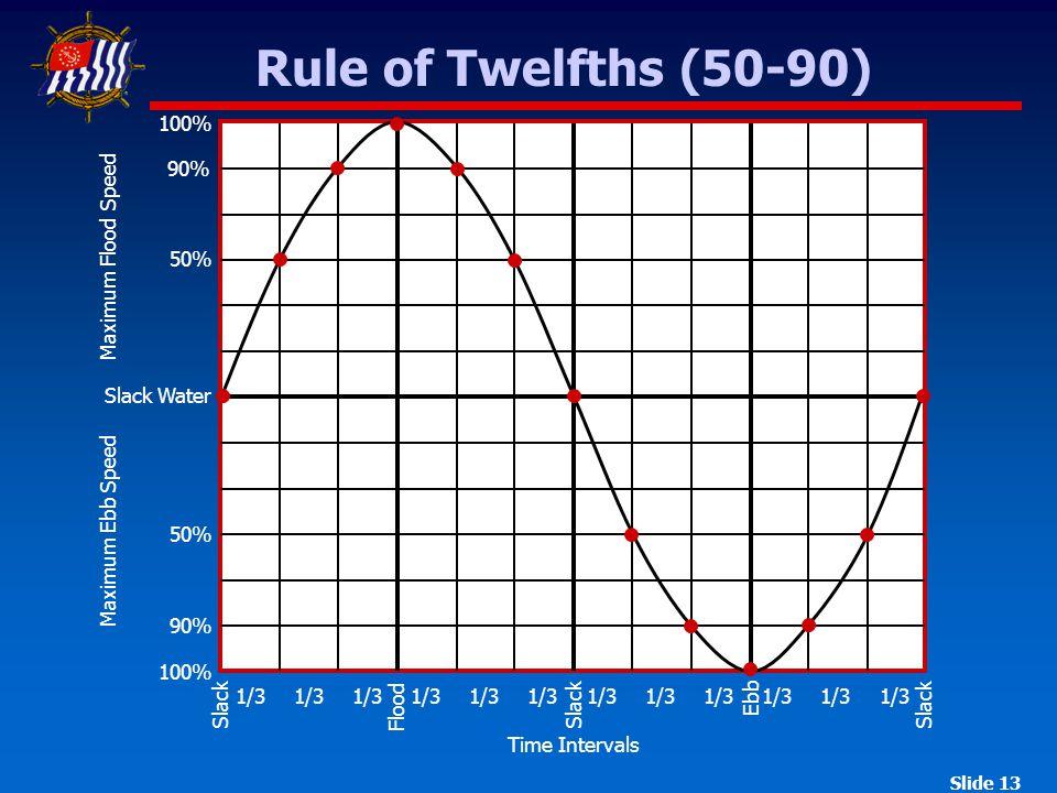 Slide 13 Rule of Twelfths (50-90) Slack Water Time Intervals 90% 100% 50% 90% 100% 1/3 Maximum Flood Speed Maximum Ebb Speed Slack Flood Ebb